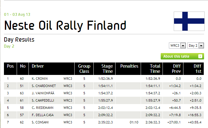 Rally_Finland_Results_Day_2__2013